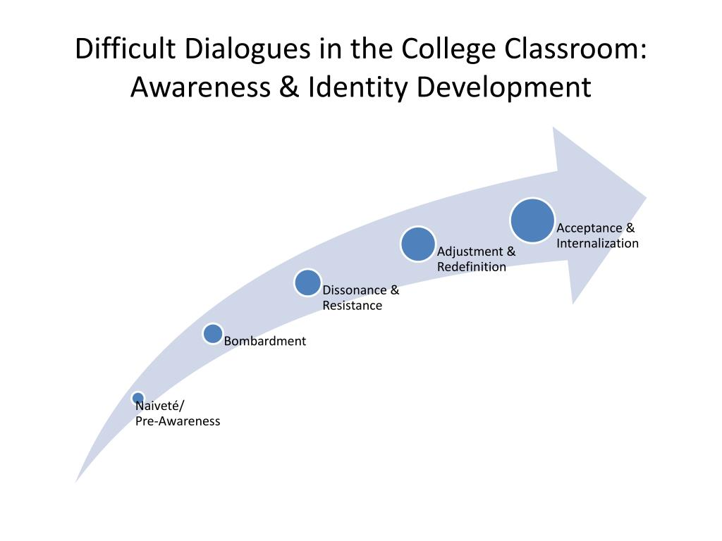 difficult dialogues in the college classroom awareness identity development