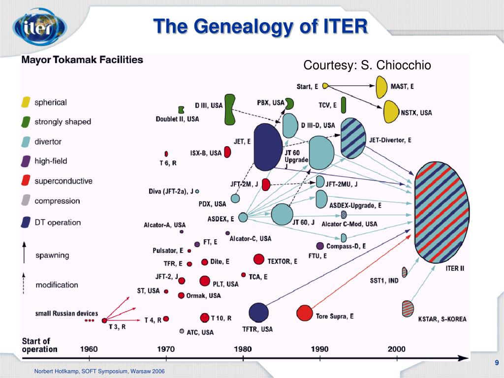 The Genealogy of ITER