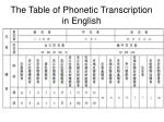 the table of phonetic transcription in english