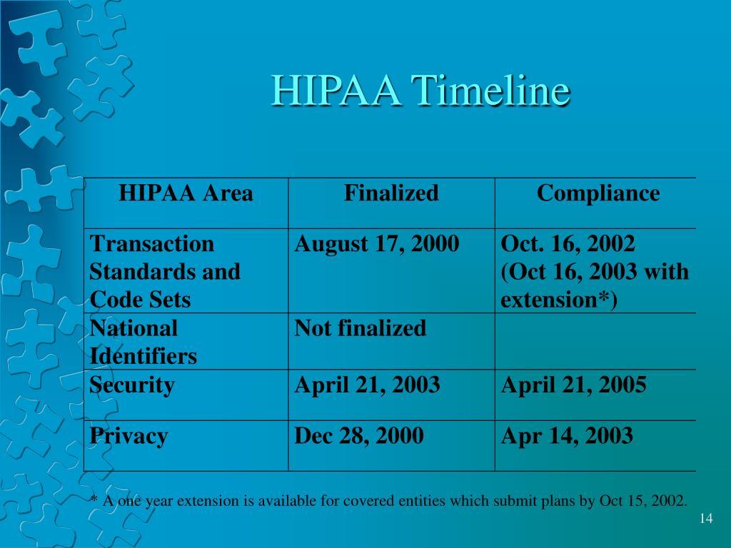 HIPAA Timeline