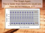 the graph again this is faster than helmholtz could see how did he measure it