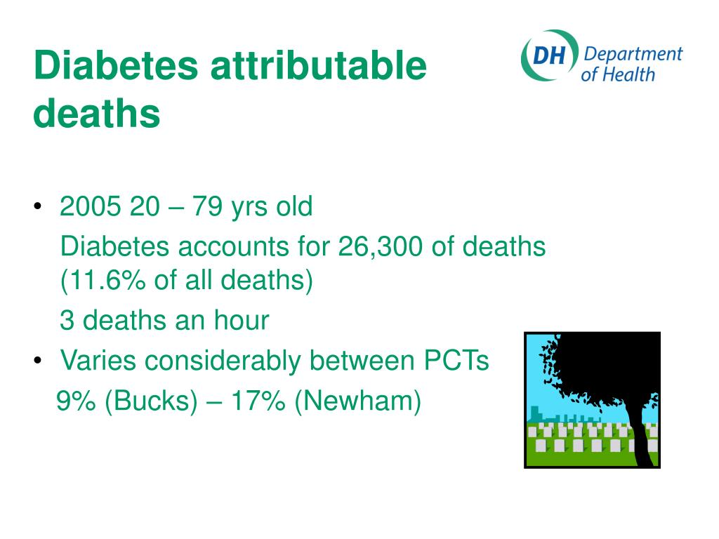 Diabetes attributable deaths