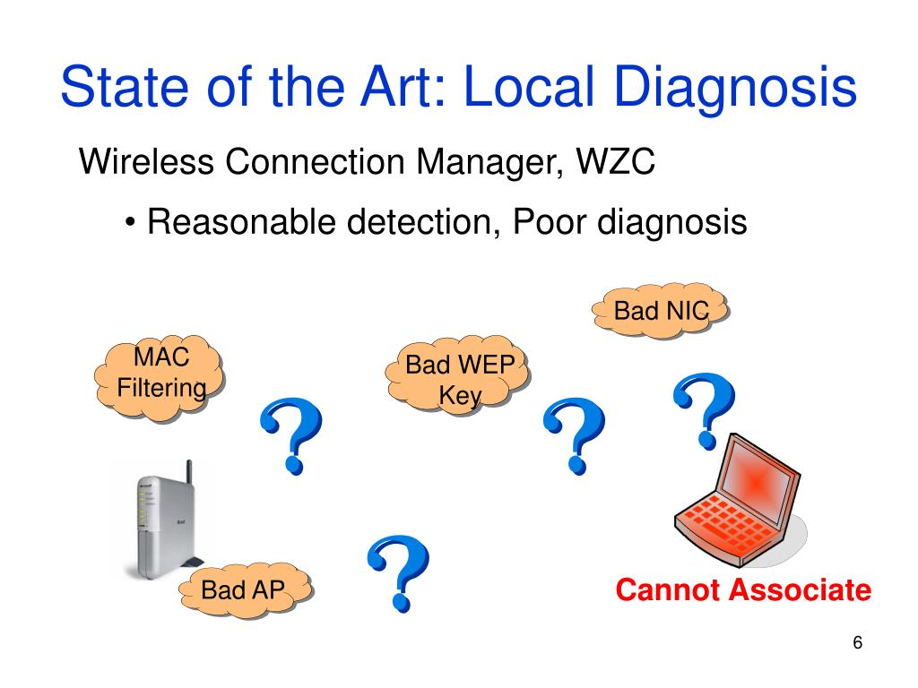 State of the Art: Local Diagnosis