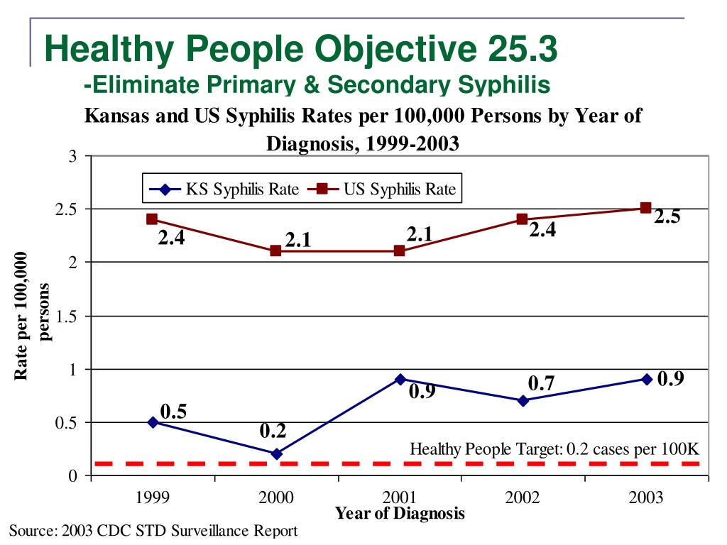 Healthy People Objective 25.3