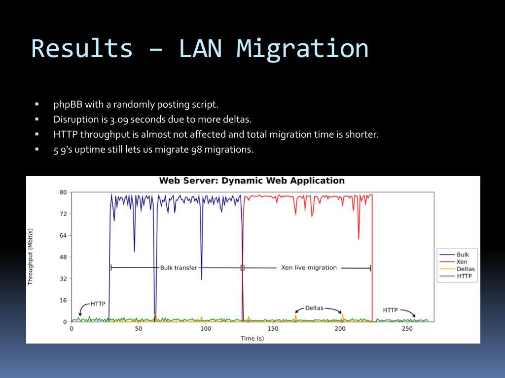 Results – LAN Migration