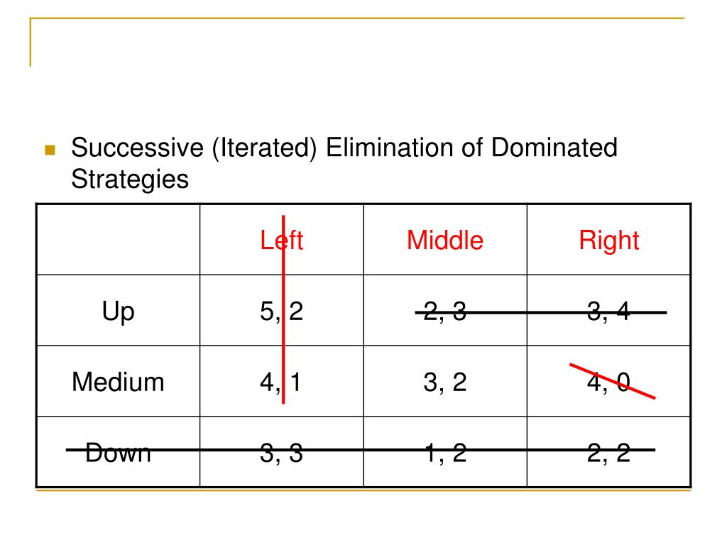 Successive (Iterated) Elimination of Dominated Strategies