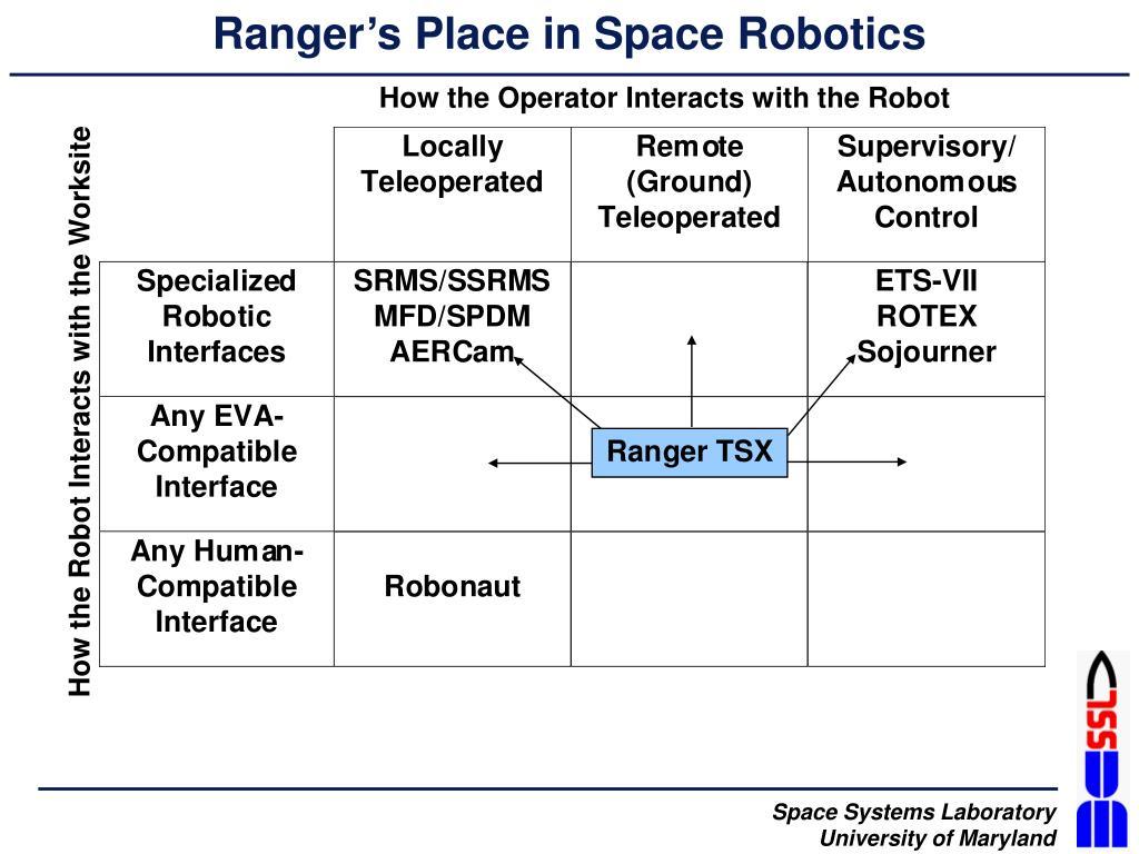 Ranger's Place in Space Robotics