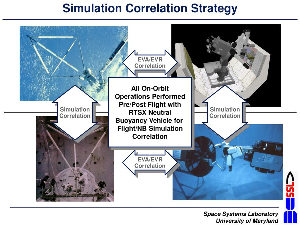 Simulation Correlation Strategy