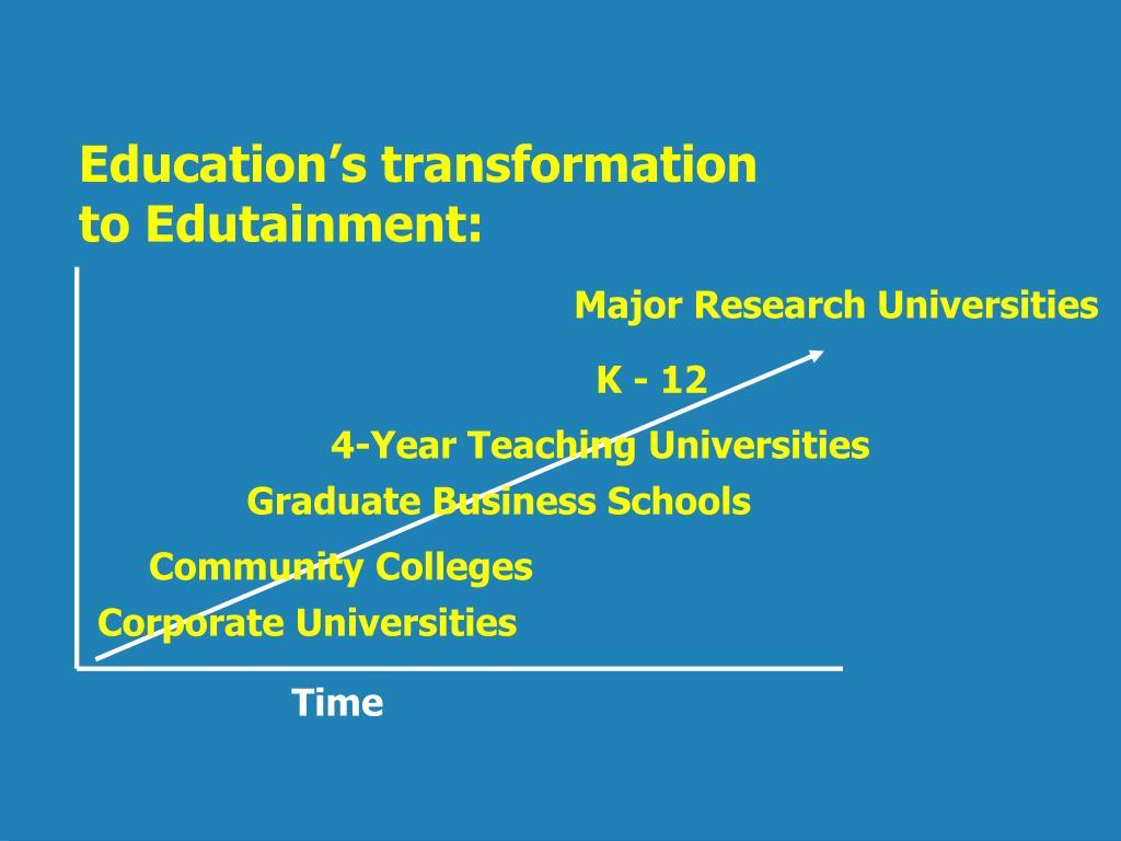 Education's transformation to Edutainment: