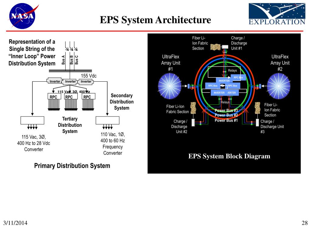 EPS System Architecture
