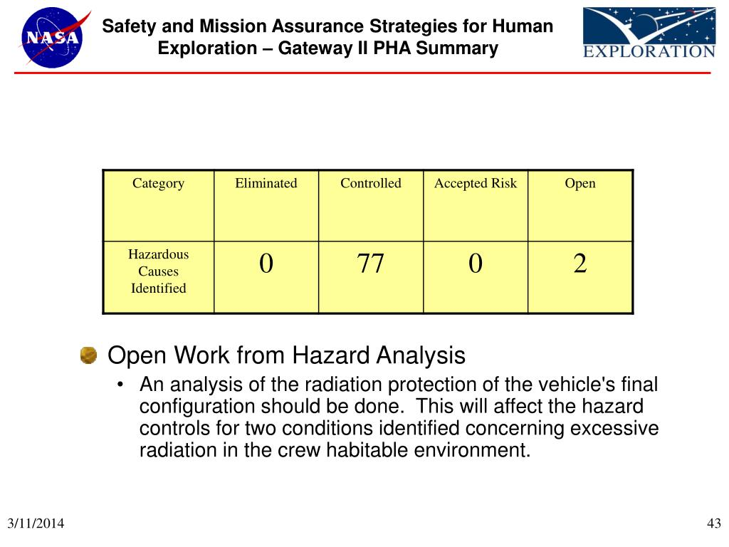 Safety and Mission Assurance Strategies for Human
