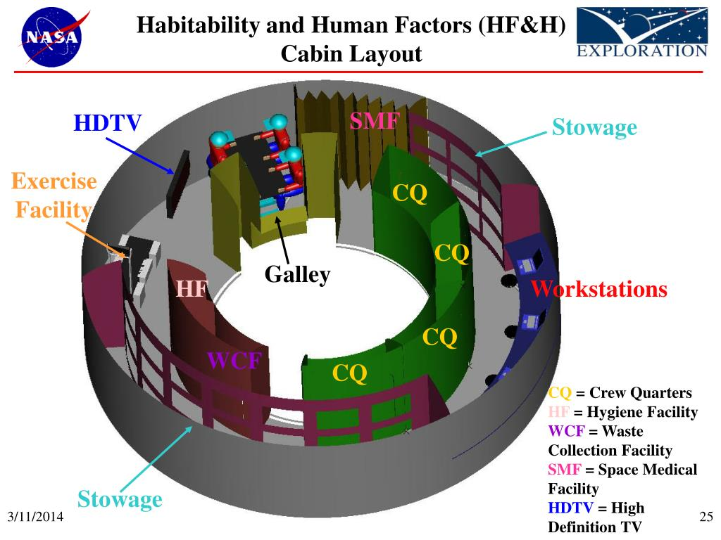 Habitability and Human Factors (HF&H) Cabin Layout