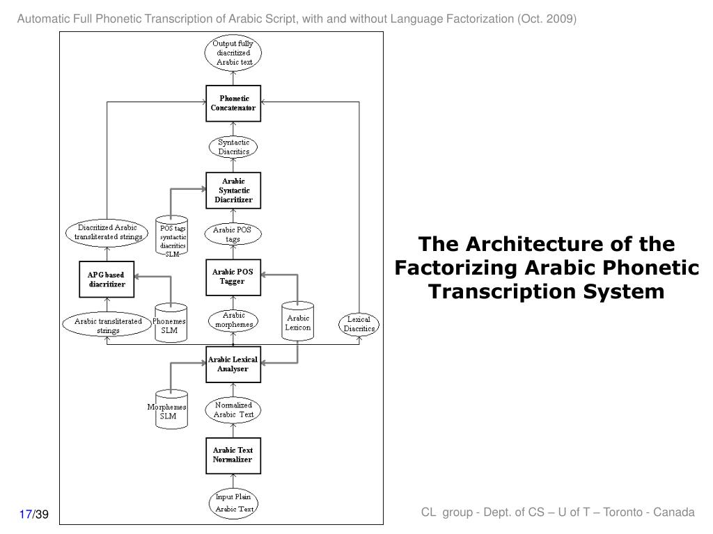 The Architecture of the Factorizing Arabic Phonetic Transcription System
