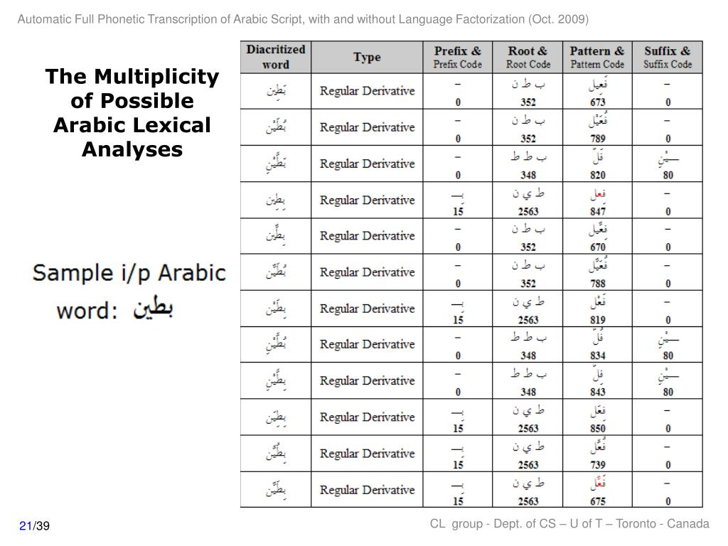 The Multiplicity of Possible Arabic Lexical Analyses