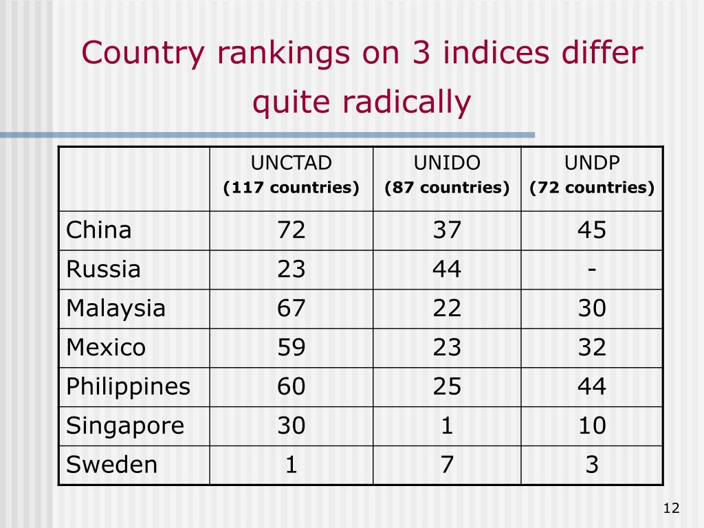 Country rankings on 3 indices differ quite radically