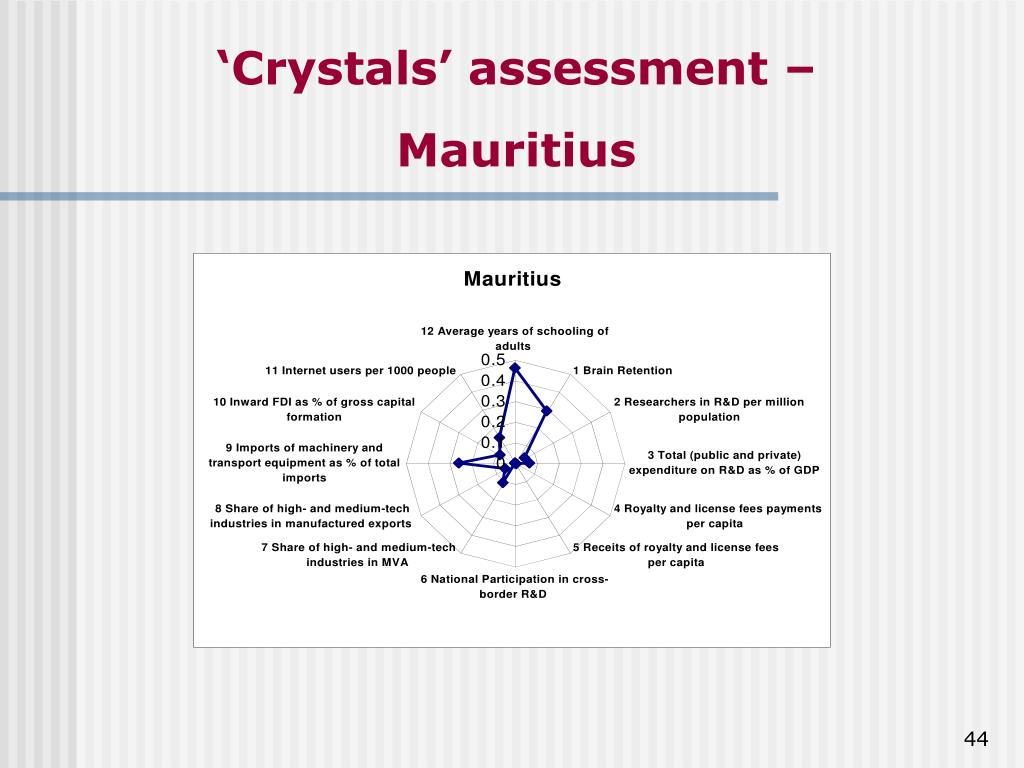 'Crystals' assessment –