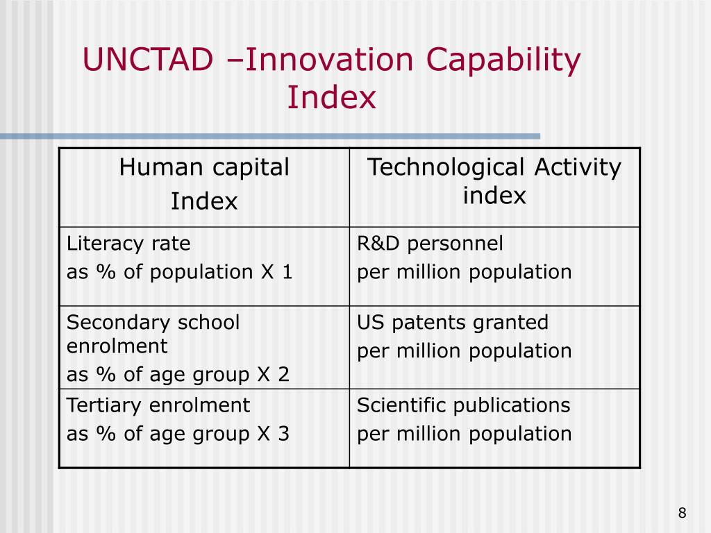 UNCTAD –Innovation Capability Index