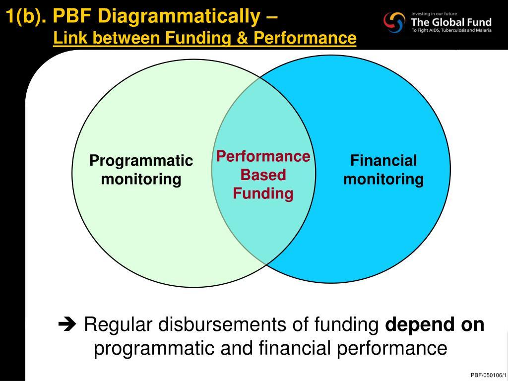 1(b). PBF Diagrammatically –