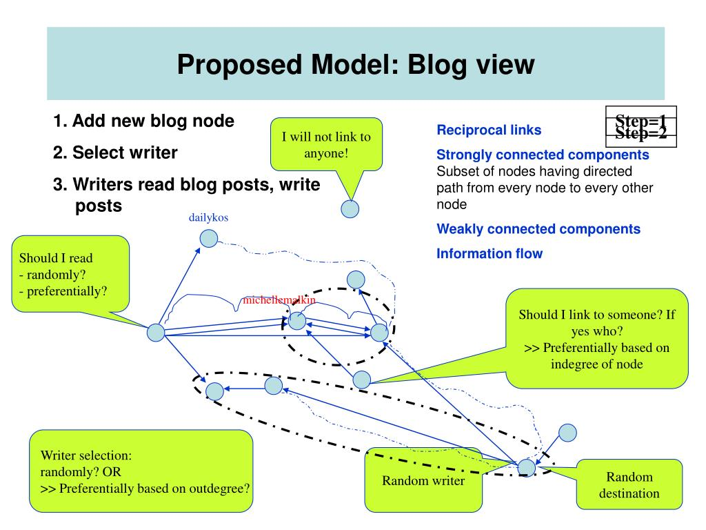 Proposed Model: Blog view