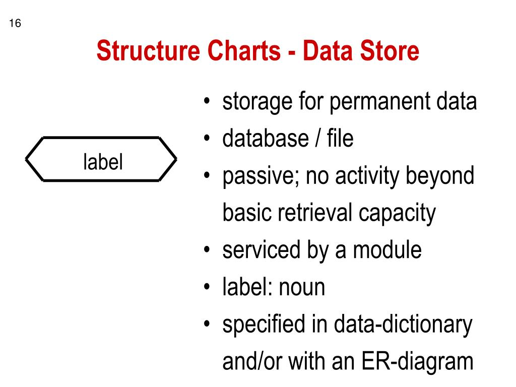 Structure Charts - Data Store