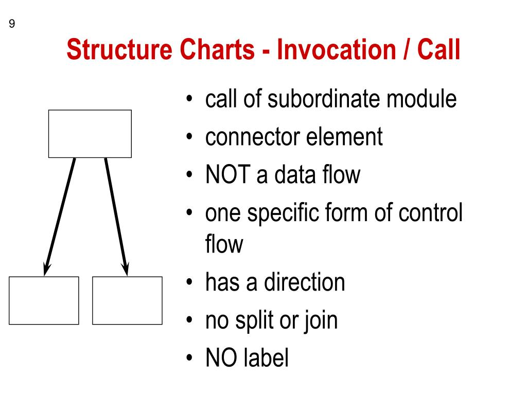 Structure Charts - Invocation / Call