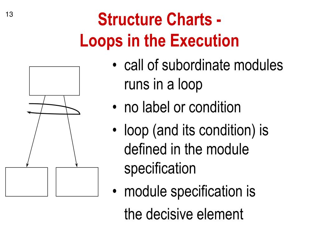 Structure Charts -