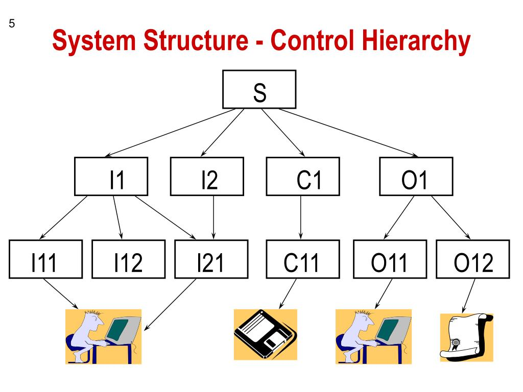 System Structure - Control Hierarchy
