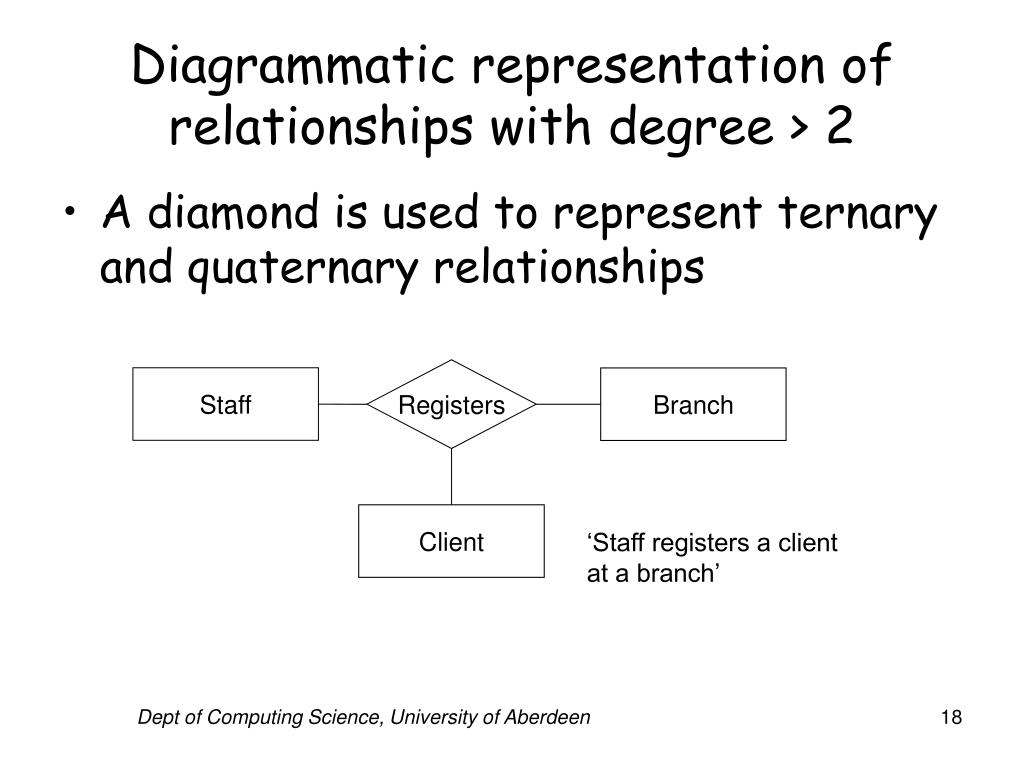 Diagrammatic representation of relationships with degree > 2