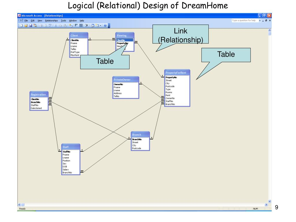 Logical (Relational) Design of DreamHome