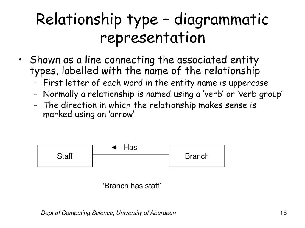 Relationship type – diagrammatic representation
