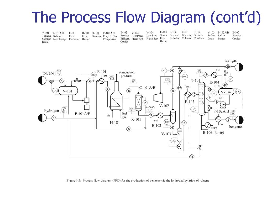 process flow chart 101 ppt chapter 1 chemical process diagrams powerpoint  chemical process diagrams powerpoint