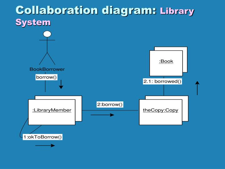 Ppt use case diagram library system powerpoint presentation id collaboration diagram library system ccuart Gallery