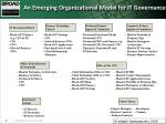 an emerging organizational model for it governance