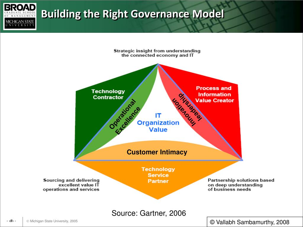 Building the Right Governance Model