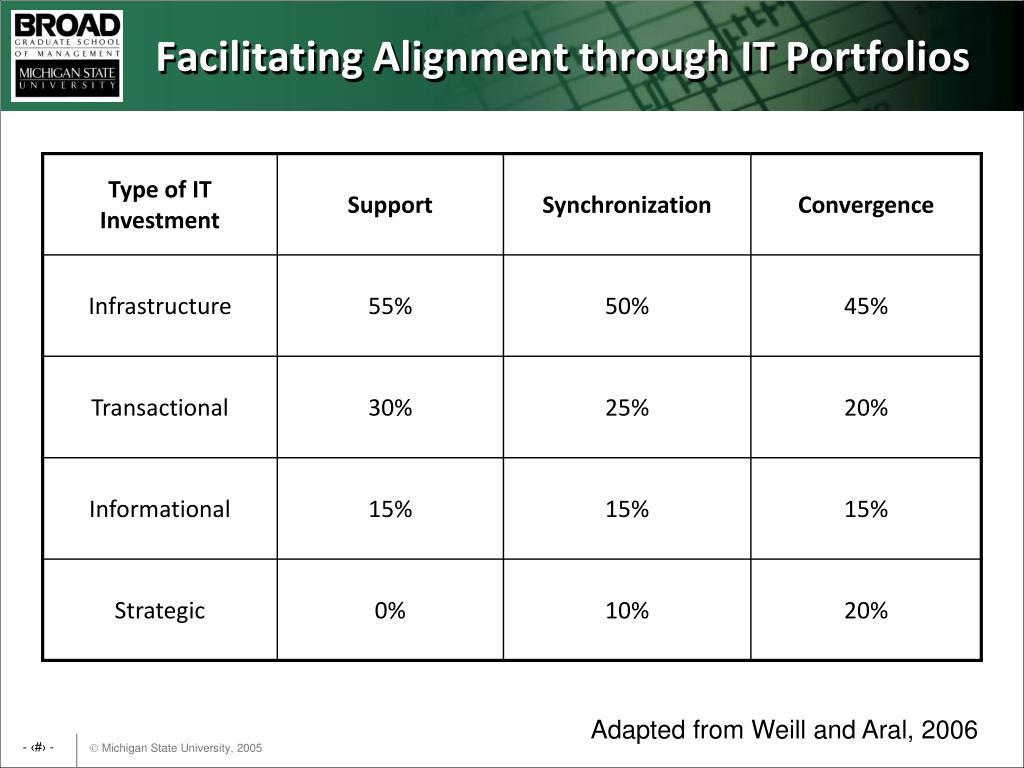 Facilitating Alignment through IT Portfolios