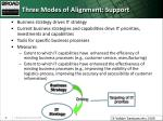 three modes of alignment support