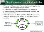 three modes of alignment synchronization