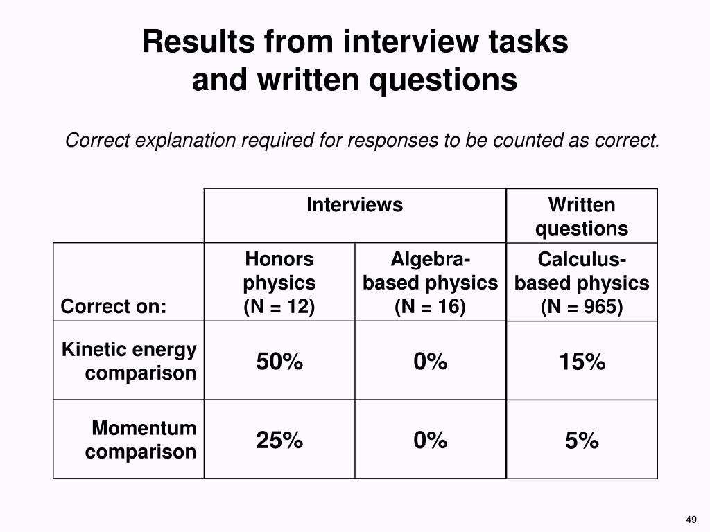 Results from interview tasks