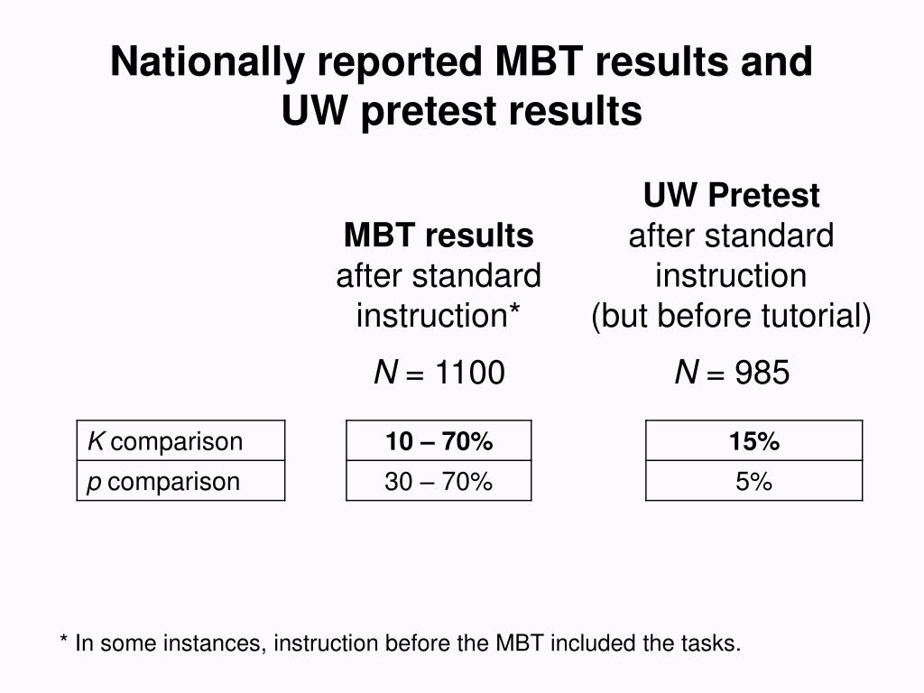Nationally reported MBT results and