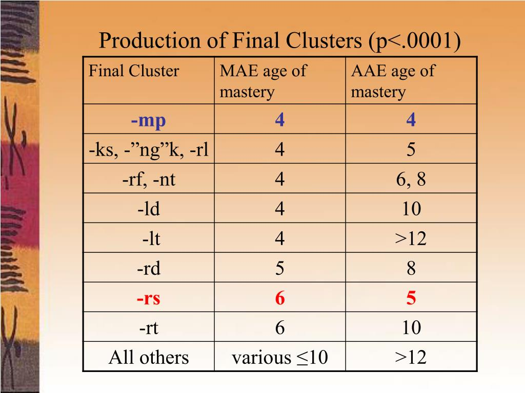 Production of Final Clusters (p<.0001)