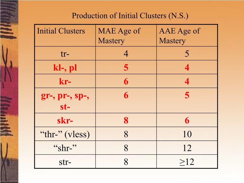 Production of Initial Clusters (N.S.)