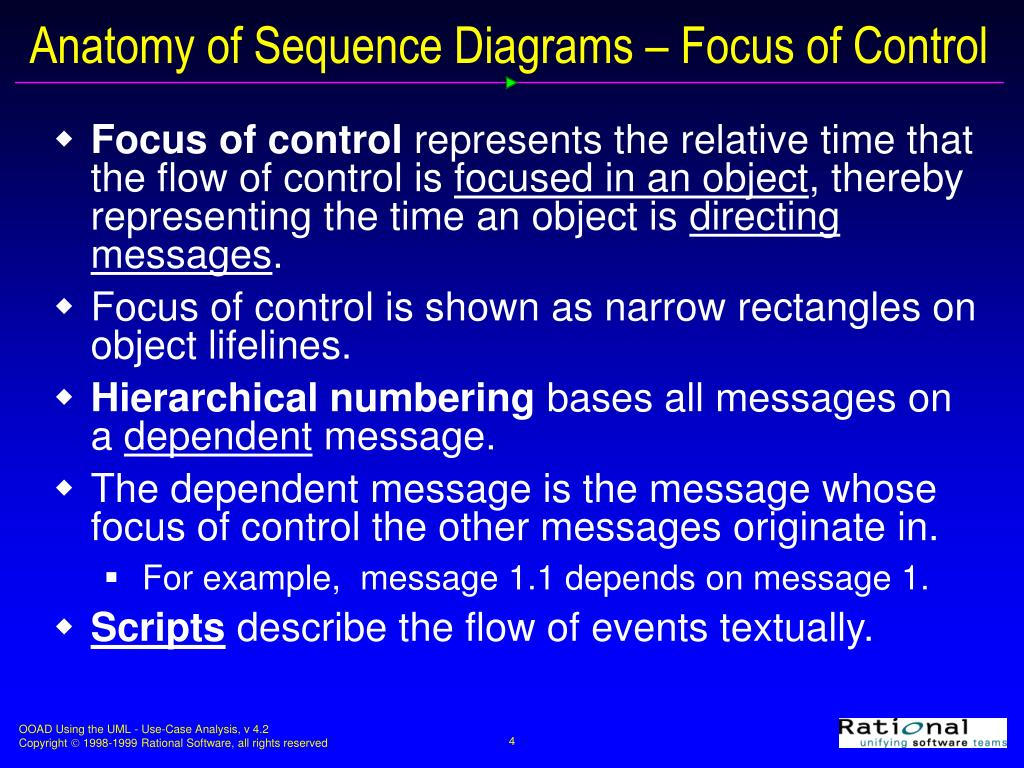 Anatomy of Sequence Diagrams – Focus of Control