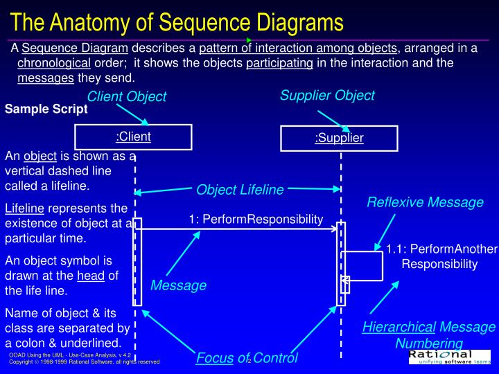 The anatomy of sequence diagrams