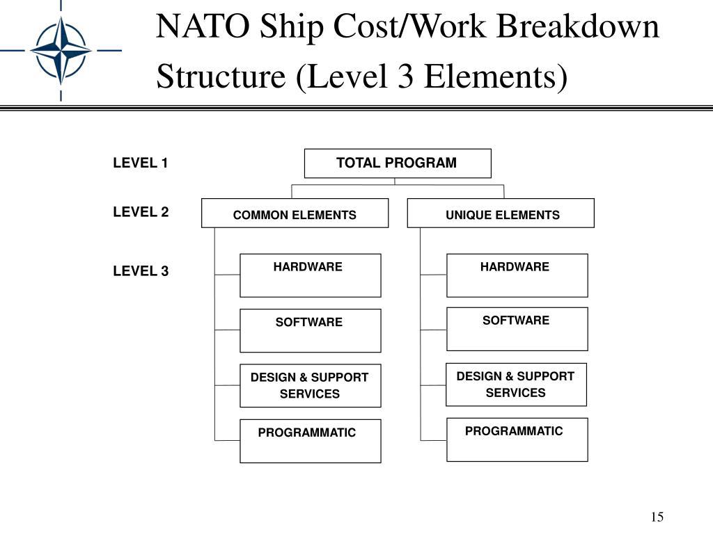 NATO Ship Cost/Work Breakdown Structure (Level 3 Elements)