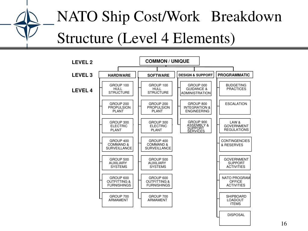 NATO Ship Cost/Work Breakdown Structure (Level 4 Elements)