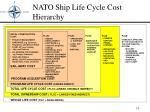 nato ship life cycle cost hierarchy