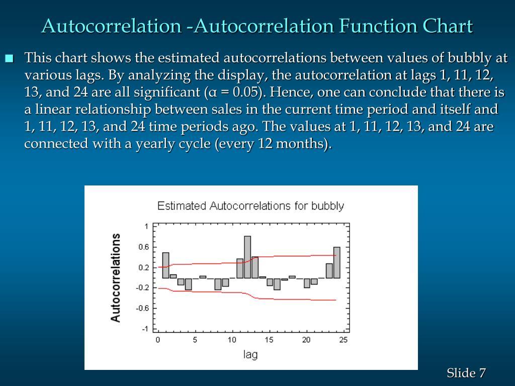 Autocorrelation -Autocorrelation Function Chart