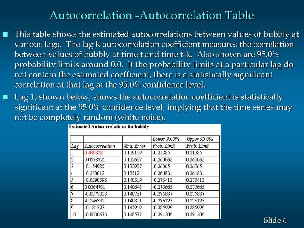 Autocorrelation -Autocorrelation Table