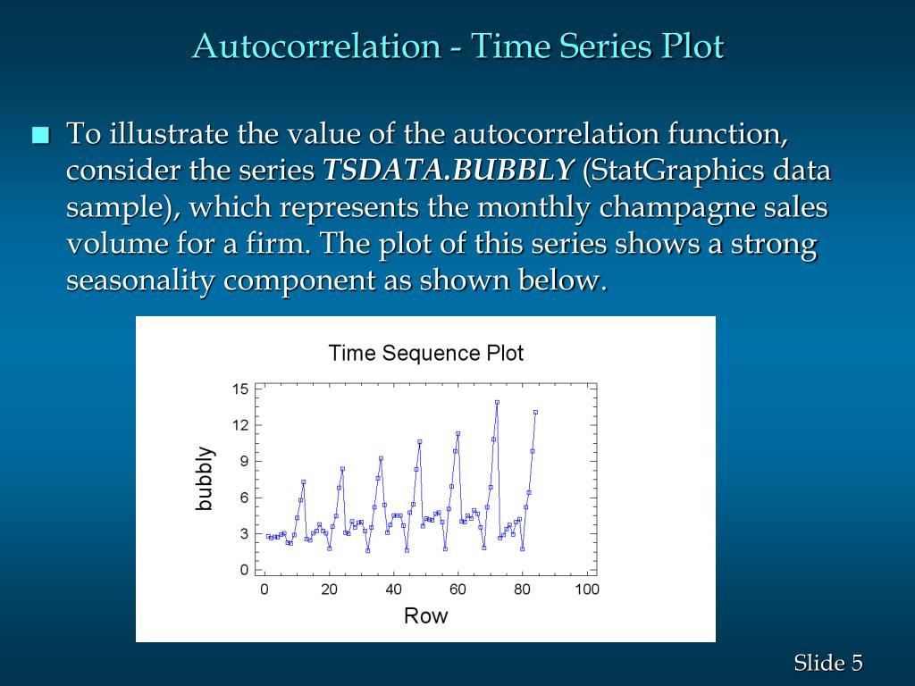 Autocorrelation - Time Series Plot