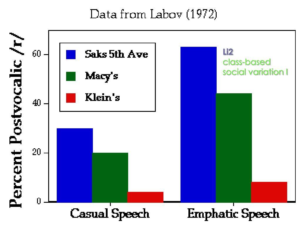 li2 class based social variation i l.